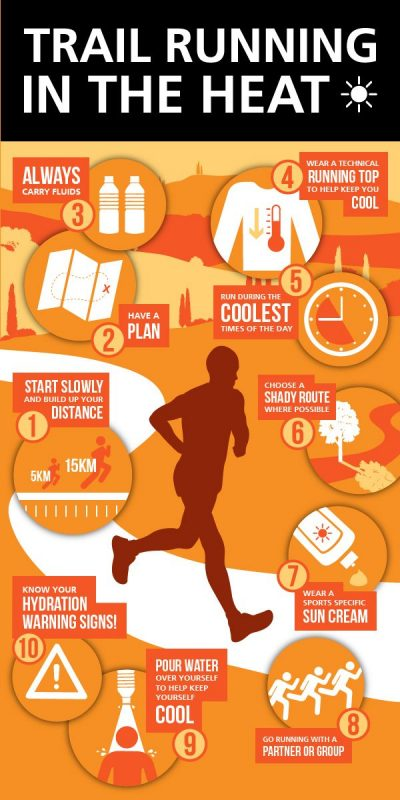 what temperature is too hot to run | running in heat and humidity | running in hot humid weather